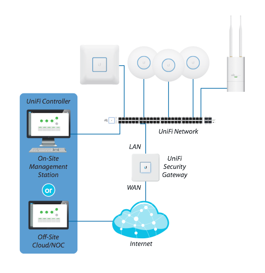 Ubiquiti UniFi Security Gateway: Unboxing, Setup und Kurztest